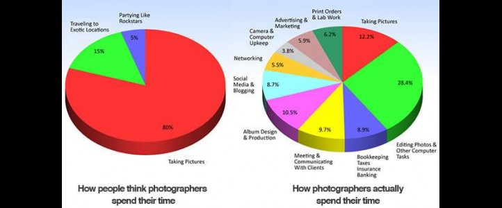 Fact vs Fiction, the reality of what a wedding photographer do