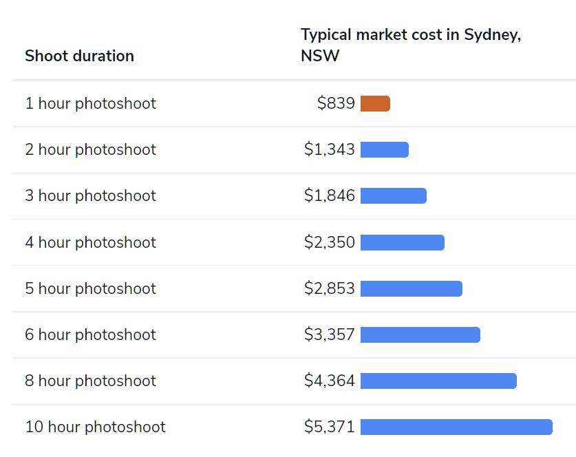 sydney wedding photography price table