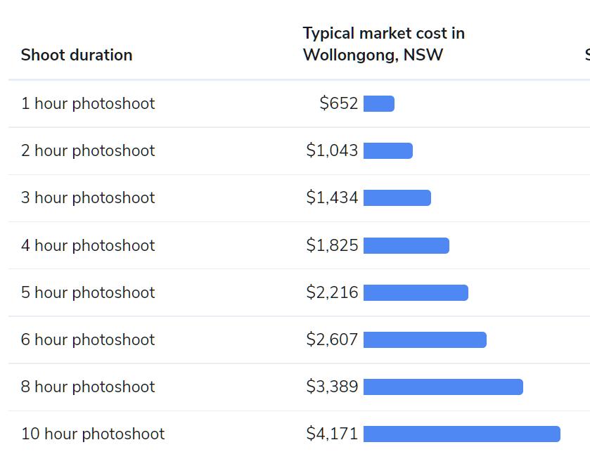 wollongong photographer cost chart